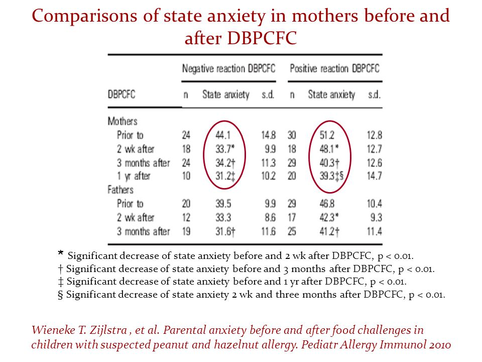 Comparisons of state anxiety in mothers before and after DBPCFC * Significant decrease of state anxiety before and 2 wk after DBPCFC, p < 0.01. † Sign