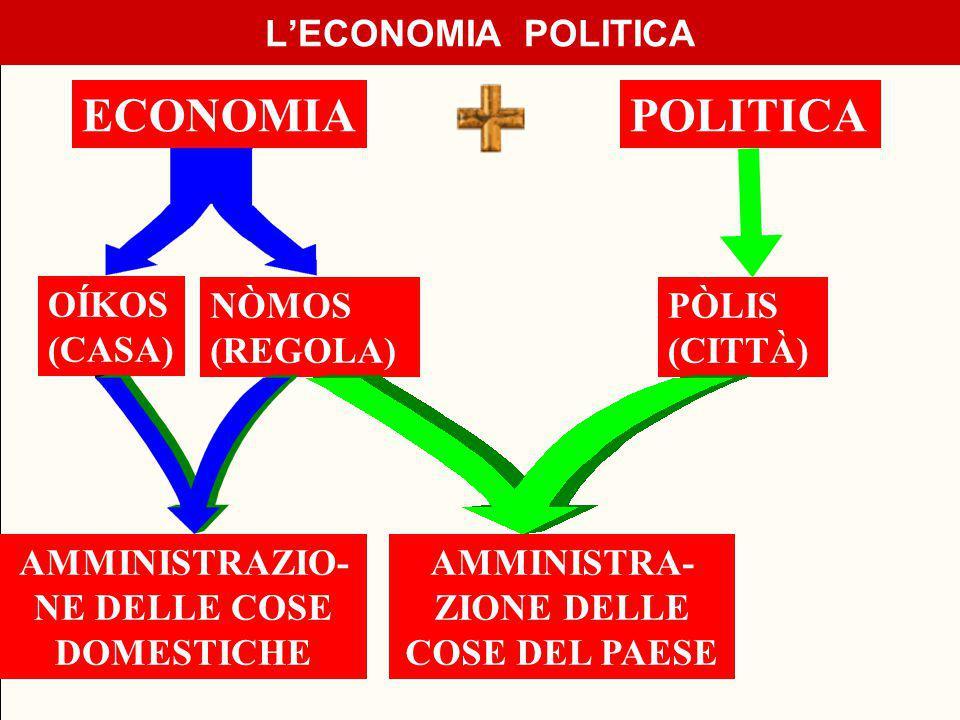 L'ECONOMIA POLITICA ECONOMIA OÍKOS (CASA) NÒMOS (REGOLA) POLITICA PÒLIS (CITTÀ) AMMINISTRAZIO- NE DELLE COSE DOMESTICHE AMMINISTRA- ZIONE DELLE COSE DEL PAESE