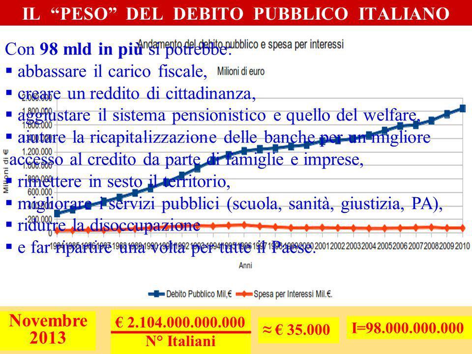 € 2.104.000.000.000 N° Italiani Novembre 2013 ≈ € 35.000 IL PESO DEL DEBITO PUBBLICO ITALIANO I=98.000.000.000 Con 98 mld in più si potrebbe:  abbassare il carico fiscale,  creare un reddito di cittadinanza,  aggiustare il sistema pensionistico e quello del welfare,  aiutare la ricapitalizzazione delle banche per un migliore accesso al credito da parte di famiglie e imprese,  rimettere in sesto il territorio,  migliorare i servizi pubblici (scuola, sanità, giustizia, PA),  ridurre la disoccupazione  e far ripartire una volta per tutte il Paese.
