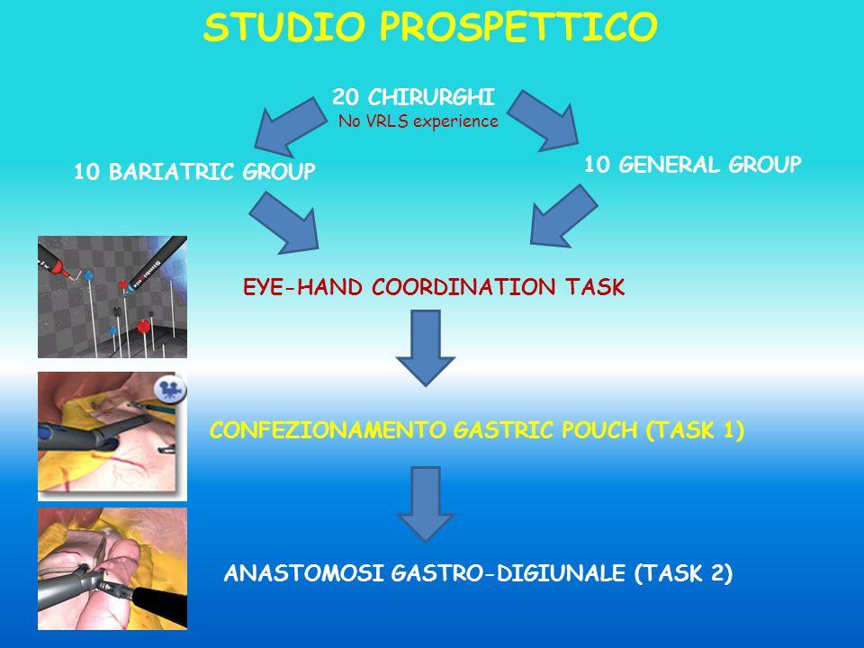 20 CHIRURGHI 10 BARIATRIC GROUP 10 GENERAL GROUP EYE-HAND COORDINATION TASK CONFEZIONAMENTO GASTRIC POUCH (TASK 1) ANASTOMOSI GASTRO-DIGIUNALE (TASK 2) STUDIO PROSPETTICO No VRLS experience