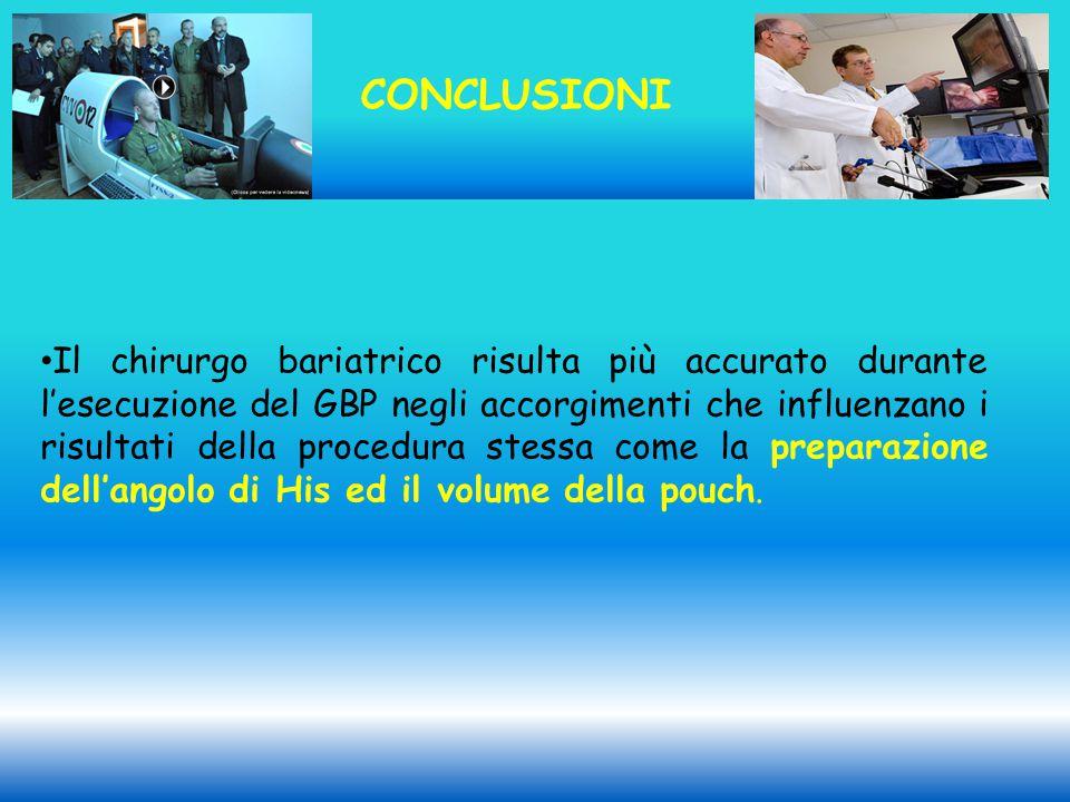 CONCLUSIONI Il chirurgo bariatrico risulta più accurato durante l'esecuzione del GBP negli accorgimenti che influenzano i risultati della procedura stessa come la preparazione dell'angolo di His ed il volume della pouch.