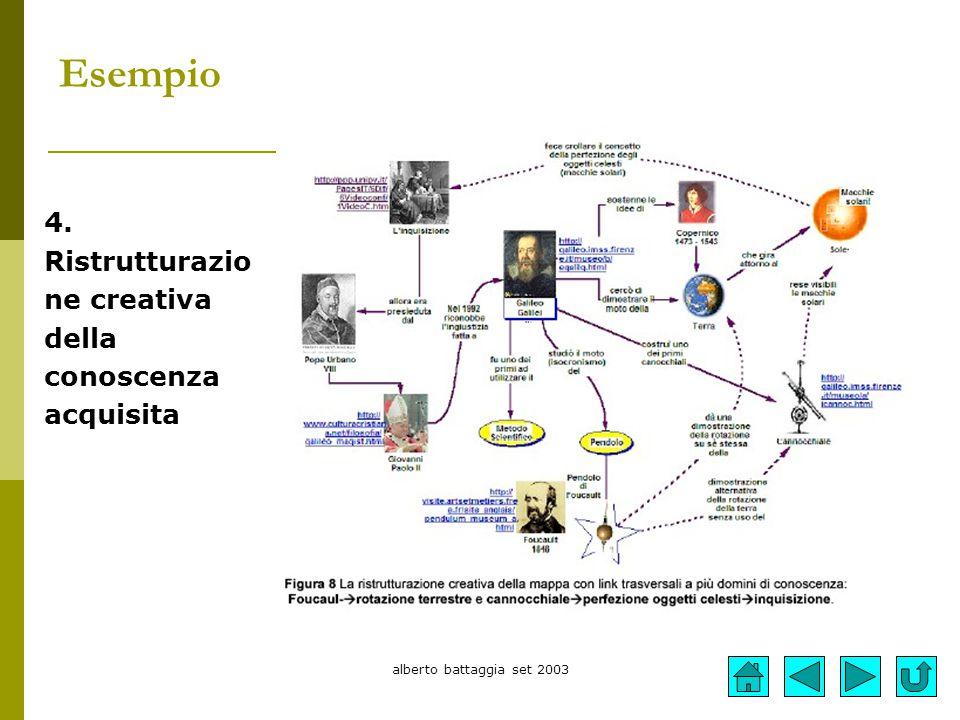 alberto battaggia set 2003 Esempio 4. Ristrutturazio ne creativa della conoscenza acquisita