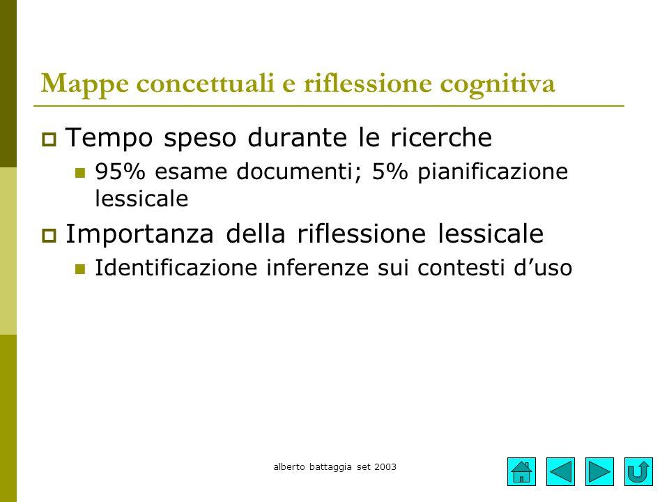 alberto battaggia set 2003 Mappe concettuali e riflessione cognitiva  Tempo speso durante le ricerche 95% esame documenti; 5% pianificazione lessical