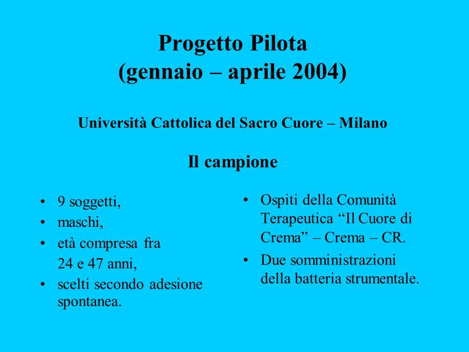 Progetto Pilota (gennaio – aprile 2004) Università Cattolica del Sacro Cuore – Milano Il campione 9 soggetti, maschi, età compresa fra 24 e 47 anni, s