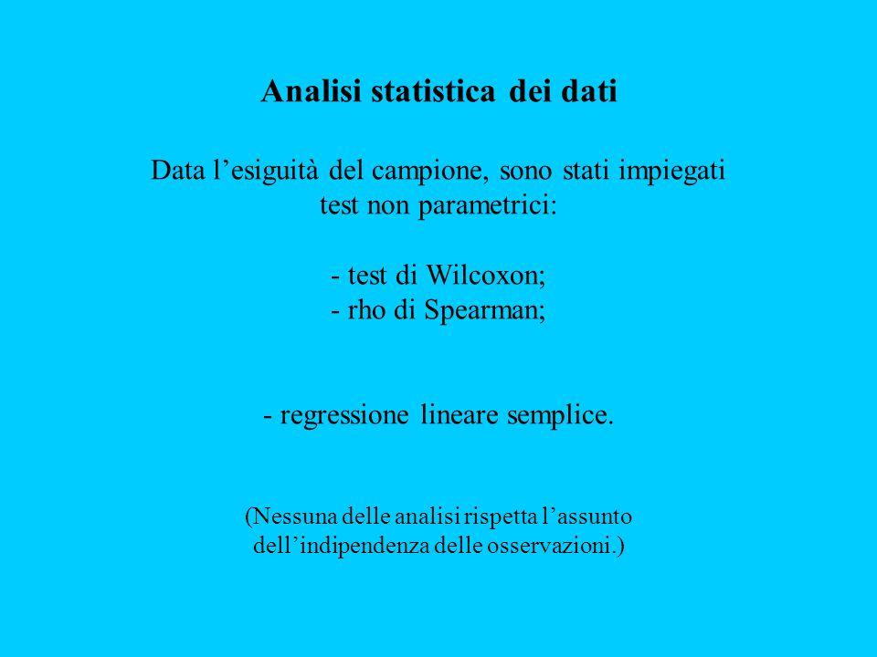 Analisi statistica dei dati Data l'esiguità del campione, sono stati impiegati test non parametrici: - test di Wilcoxon; - rho di Spearman; - regressi