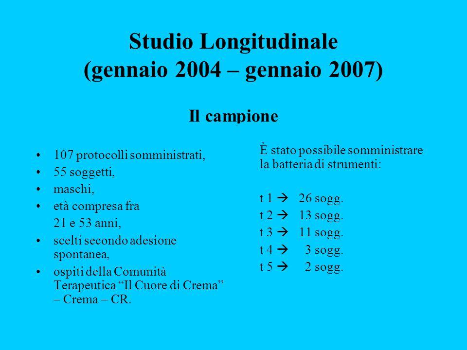 Studio Longitudinale (gennaio 2004 – gennaio 2007) Il campione 107 protocolli somministrati, 55 soggetti, maschi, età compresa fra 21 e 53 anni, scelt