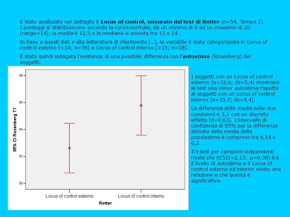 È stato analizzato nel dettaglio il Locus of control, misurato dal test di Rotter (n=54, Tempo 1). I punteggi si distribuiscono secondo la curva norma