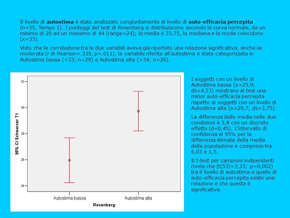 Il livello di autostima è stato analizzato congiuntamente al livello di auto-efficacia percepita (n=55, Tempo 1). I punteggi del test di Rosenberg si