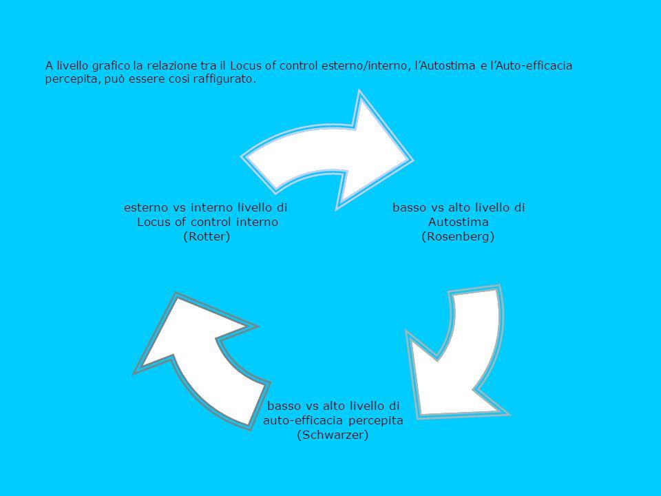 basso vs alto livello di Autostima (Rosenberg) basso vs alto livello di auto-efficacia percepita (Schwarzer) esterno vs interno livello di Locus of co