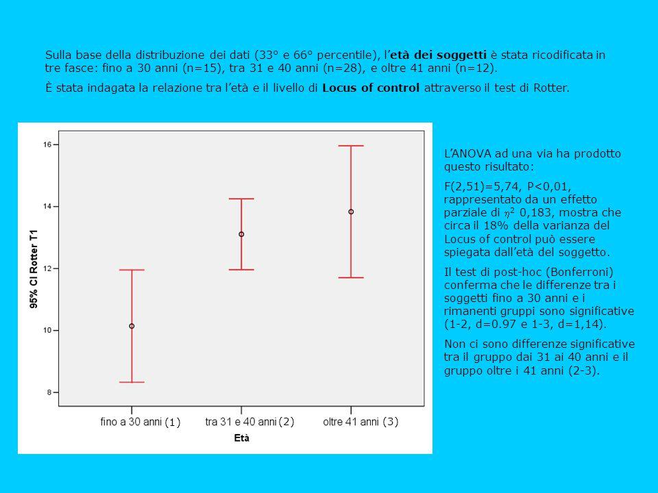 Sulla base della distribuzione dei dati (33° e 66° percentile), l'età dei soggetti è stata ricodificata in tre fasce: fino a 30 anni (n=15), tra 31 e