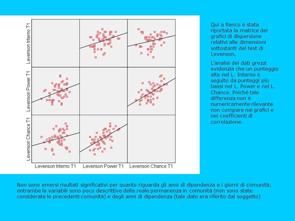Qui a fianco è stata riportata la matrice dei grafici di dispersione relativi alle dimensioni sottostanti del test di Levenson. L'analisi dei dati gre