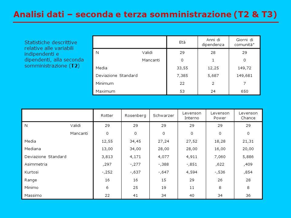 Analisi dati – seconda e terza somministrazione (T2 & T3) Età Anni di dipendenza Giorni di comunità + NValidi292829 Mancanti010 Media33,5512,25149,72
