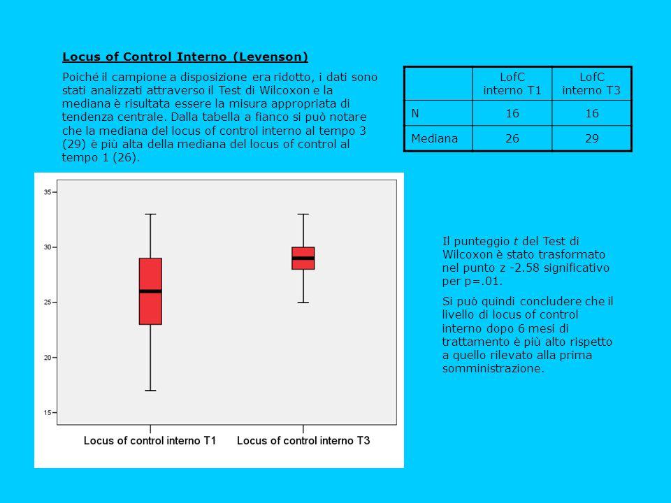 Il punteggio t del Test di Wilcoxon è stato trasformato nel punto z -2.58 significativo per p=.01. Si può quindi concludere che il livello di locus of