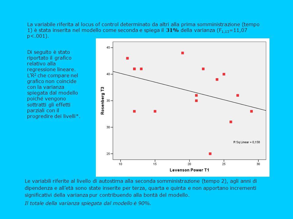 Le variabili riferite al livello di autostima alla seconda somministrazione (tempo 2), agli anni di dipendenza e all'età sono state inserite per terza