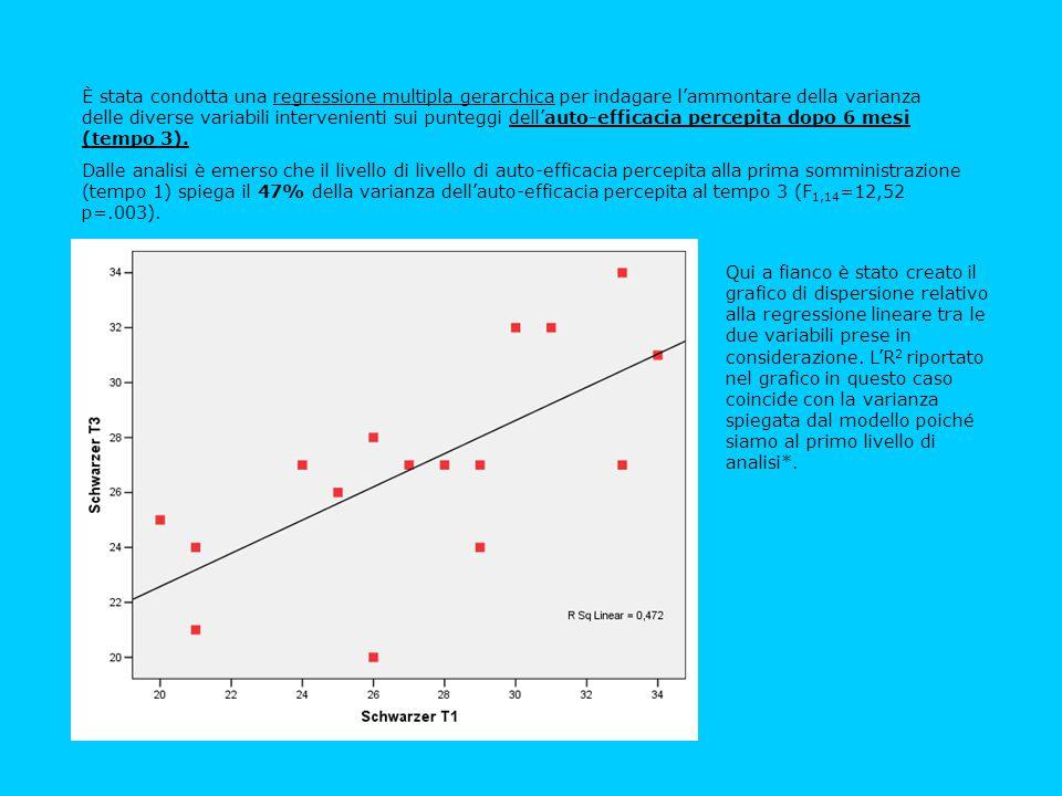 È stata condotta una regressione multipla gerarchica per indagare l'ammontare della varianza delle diverse variabili intervenienti sui punteggi dell'a