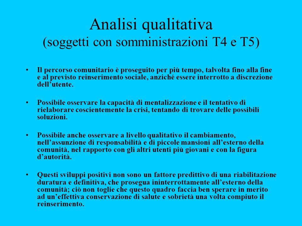 Analisi qualitativa (soggetti con somministrazioni T4 e T5) Il percorso comunitario è proseguito per più tempo, talvolta fino alla fine e al previsto
