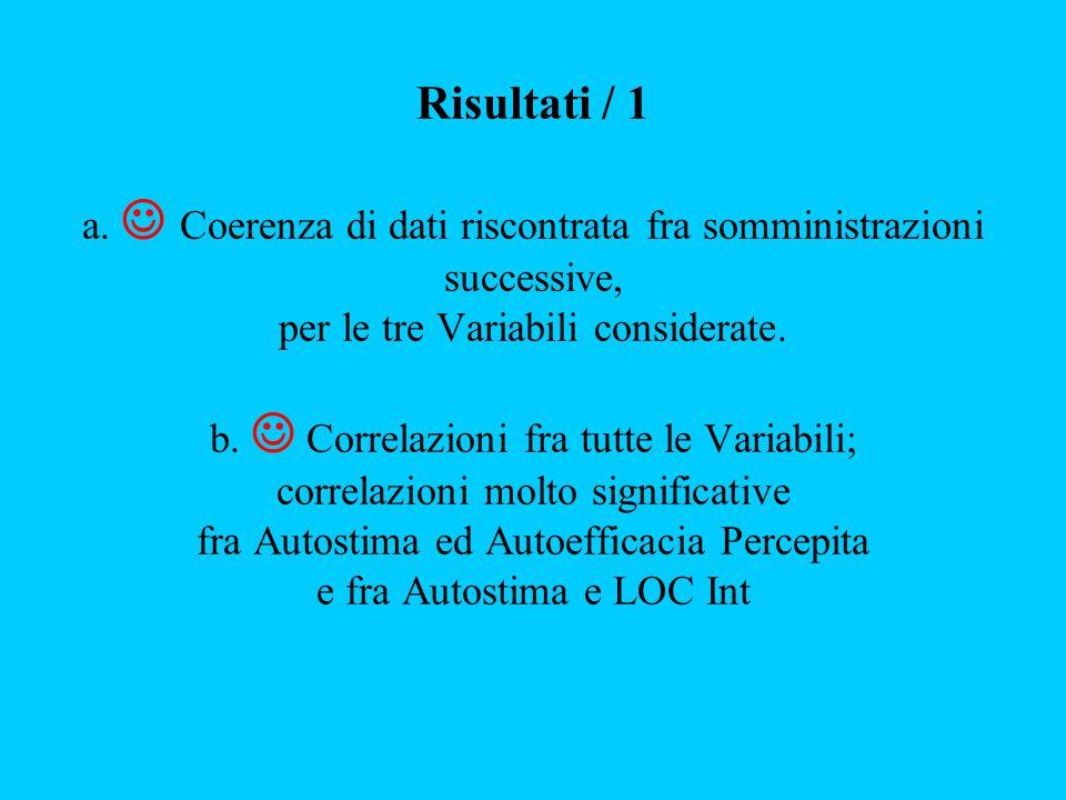 Risultati / 1 a. Coerenza di dati riscontrata fra somministrazioni successive, per le tre Variabili considerate. b. Correlazioni fra tutte le Variabil