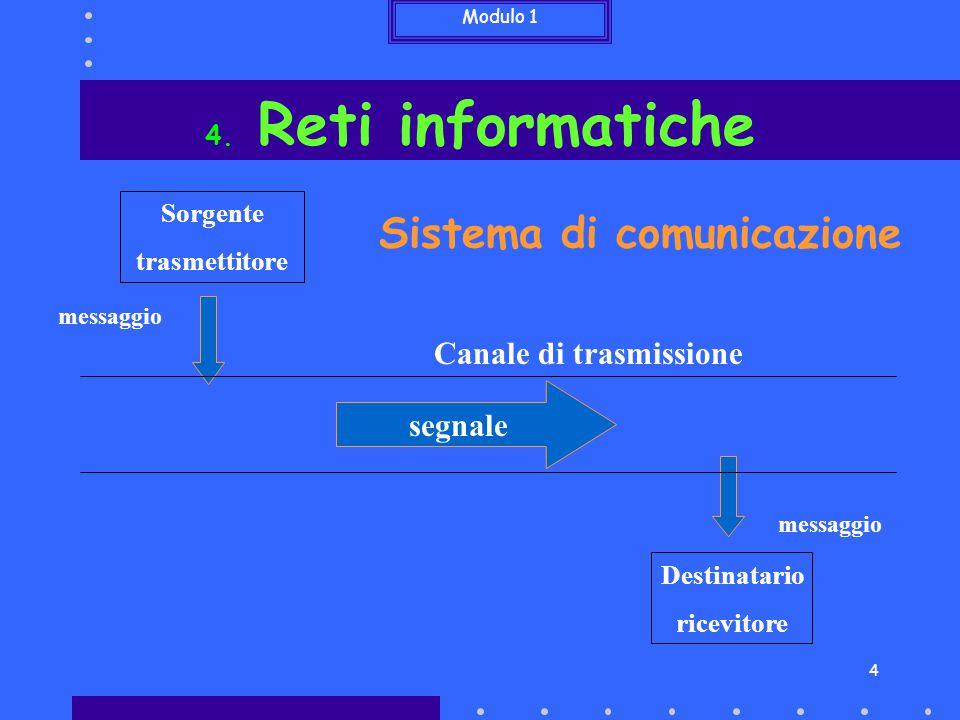 Modulo 1 4 Sistema di comunicazione Sorgente trasmettitore Destinatario ricevitore messaggio messaggio segnale Canale di trasmissione 4. Reti informat