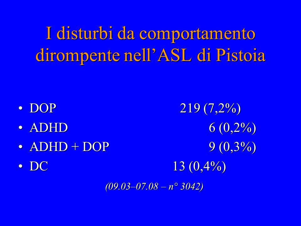 I disturbi da comportamento dirompente nell'ASL di Pistoia DOP 219 (7,2%)DOP 219 (7,2%) ADHD 6 (0,2%)ADHD 6 (0,2%) ADHD + DOP 9 (0,3%)ADHD + DOP 9 (0,