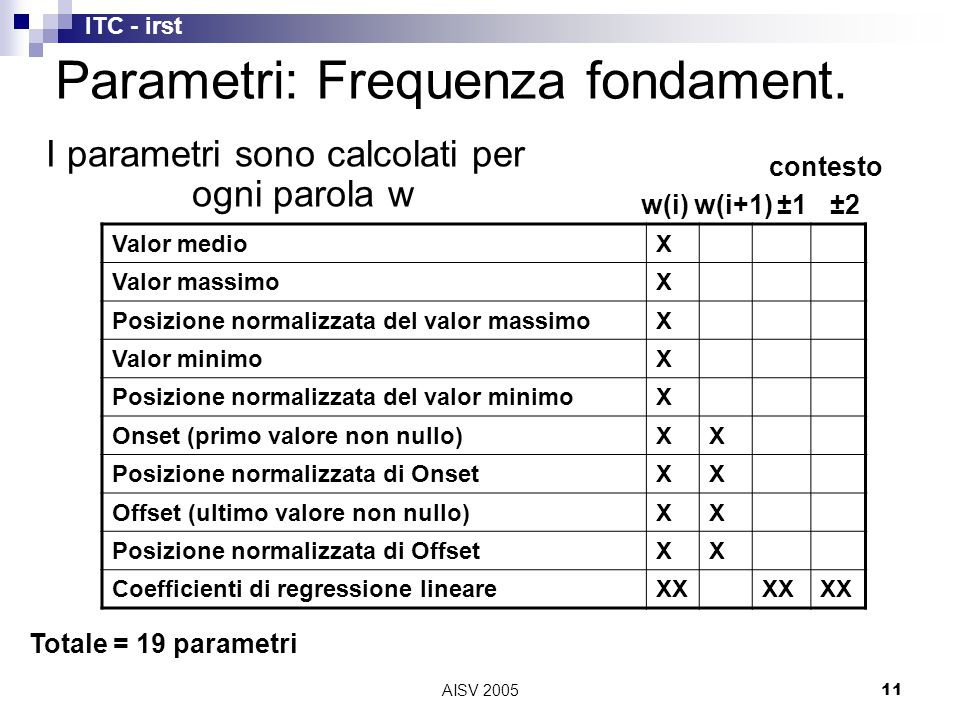 ITC - irst AISV 200511 Valor medioX Valor massimoX Posizione normalizzata del valor massimoX Valor minimoX Posizione normalizzata del valor minimoX Onset (primo valore non nullo)XX Posizione normalizzata di OnsetXX Offset (ultimo valore non nullo)XX Posizione normalizzata di OffsetXX Coefficienti di regressione lineareXX contesto w(i)w(i+1)±1±2 Totale = 19 parametri Parametri: Frequenza fondament.