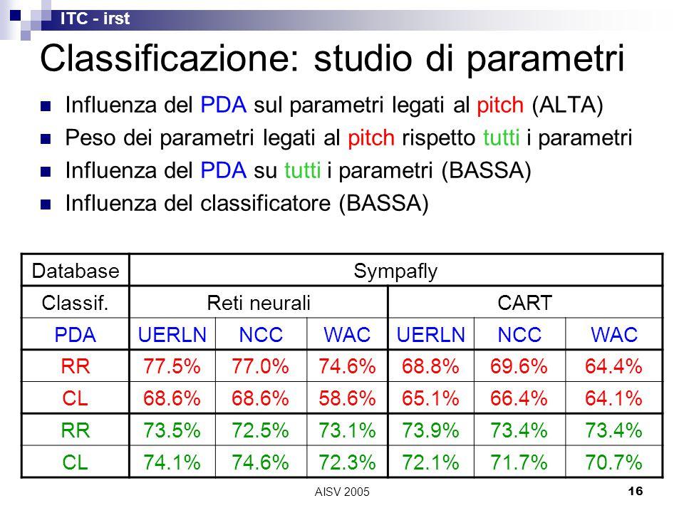 ITC - irst AISV 200516 Classificazione: studio di parametri DatabaseSympafly Classif.Reti neuraliCART PDAUERLNNCCWACUERLNNCCWAC RR77.5%77.0%74.6%68.8%69.6%64.4% CL68.6% 58.6%65.1%66.4%64.1% RR73.5%72.5%73.1%73.9%73.4% CL74.1%74.6%72.3%72.1%71.7%70.7% Influenza del PDA sul parametri legati al pitch (ALTA) Peso dei parametri legati al pitch rispetto tutti i parametri Influenza del PDA su tutti i parametri (BASSA) Influenza del classificatore (BASSA)