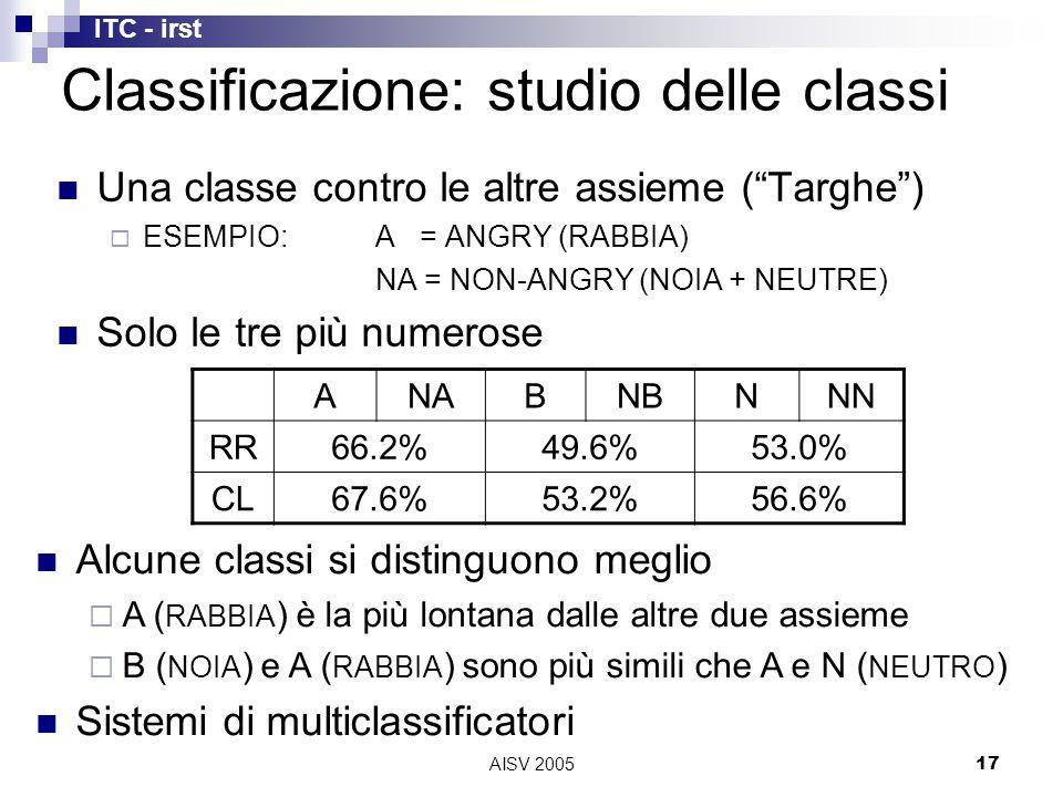 ITC - irst AISV 200517 Una classe contro le altre assieme ( Targhe )  ESEMPIO:A = ANGRY (RABBIA) NA = NON-ANGRY (NOIA + NEUTRE) Solo le tre più numerose ANABNBNNN RR66.2%49.6%53.0% CL67.6%53.2%56.6% Classificazione: studio delle classi Alcune classi si distinguono meglio  A ( RABBIA ) è la più lontana dalle altre due assieme  B ( NOIA ) e A ( RABBIA ) sono più simili che A e N ( NEUTRO ) Sistemi di multiclassificatori