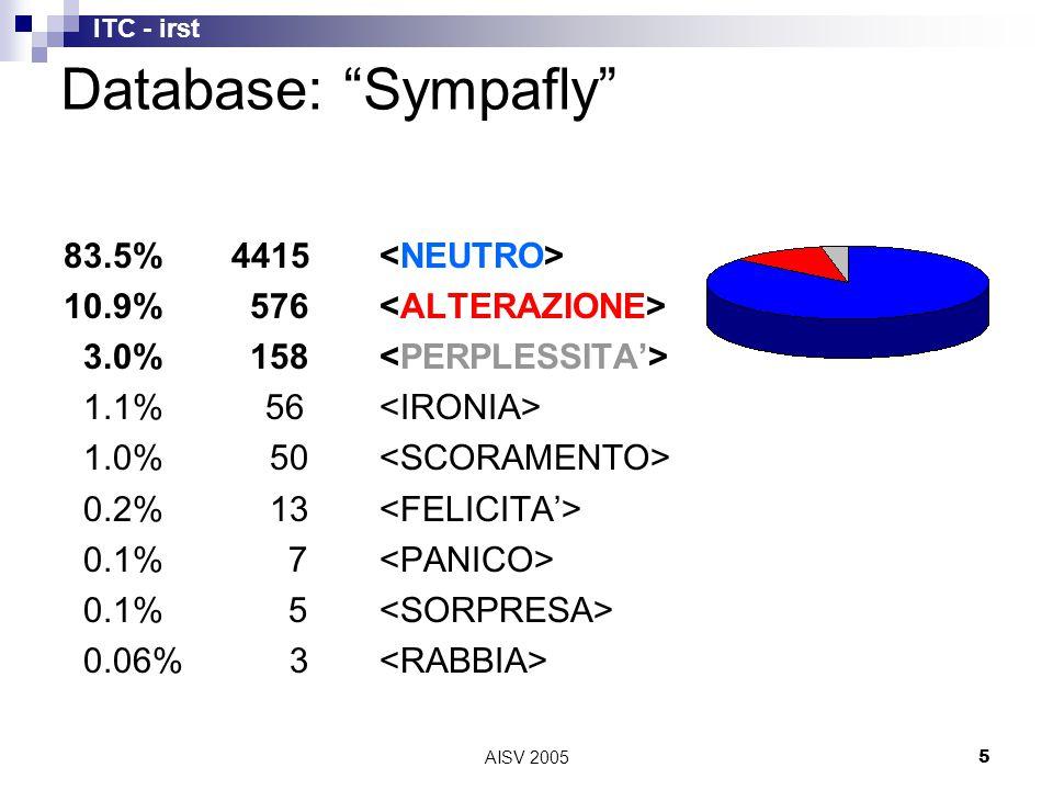 ITC - irst AISV 20055 83.5% 4415 10.9% 576 3.0% 158 1.1% 56 1.0% 50 0.2% 13 0.1% 7 0.1% 5 0.06% 3 Database: Sympafly