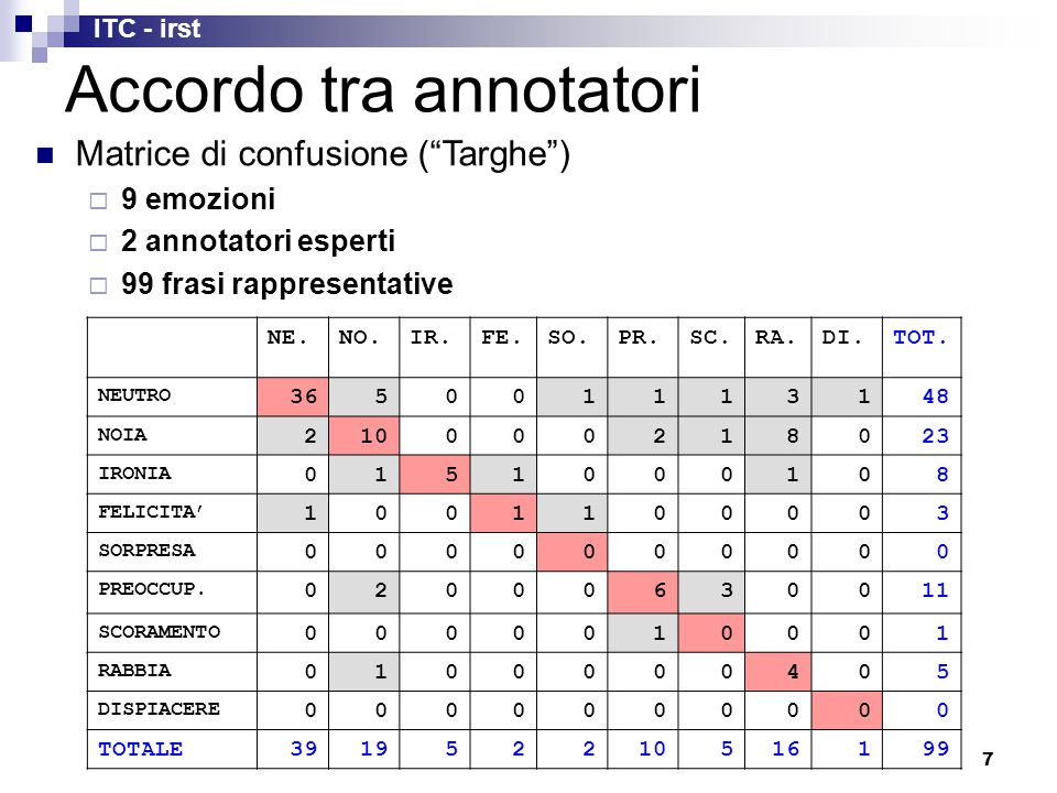 ITC - irst 7 Accordo tra annotatori NE.NO.IR.FE.SO.PR.SC.RA.DI.TOT.