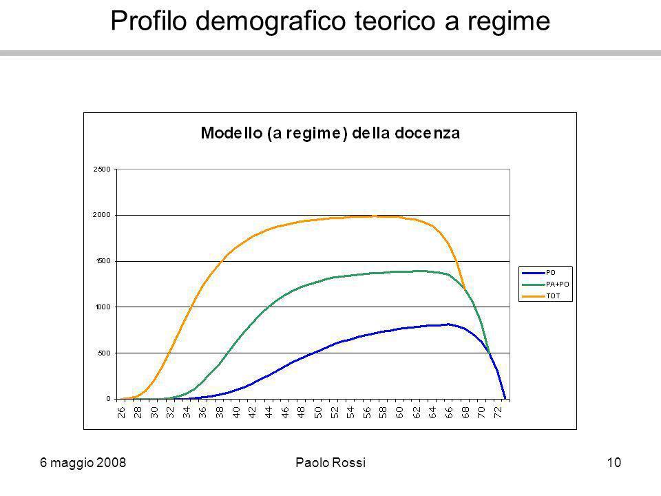 6 maggio 2008Paolo Rossi10 Profilo demografico teorico a regime