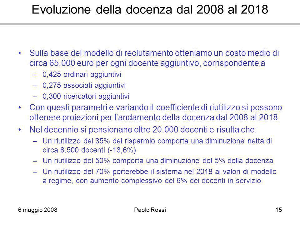 6 maggio 2008Paolo Rossi15 Evoluzione della docenza dal 2008 al 2018 Sulla base del modello di reclutamento otteniamo un costo medio di circa 65.000 euro per ogni docente aggiuntivo, corrispondente a –0,425 ordinari aggiuntivi –0,275 associati aggiuntivi –0,300 ricercatori aggiuntivi Con questi parametri e variando il coefficiente di riutilizzo si possono ottenere proiezioni per l'andamento della docenza dal 2008 al 2018.