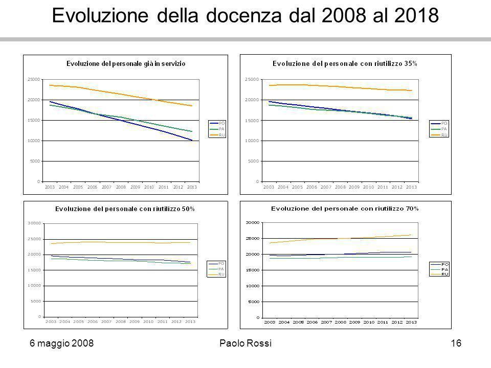 6 maggio 2008Paolo Rossi16 Evoluzione della docenza dal 2008 al 2018