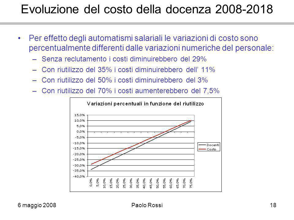 6 maggio 2008Paolo Rossi18 Evoluzione del costo della docenza 2008-2018 Per effetto degli automatismi salariali le variazioni di costo sono percentualmente differenti dalle variazioni numeriche del personale: –Senza reclutamento i costi diminuirebbero del 29% –Con riutilizzo del 35% i costi diminuirebbero dell' 11% –Con riutilizzo del 50% i costi diminuirebbero del 3% –Con riutilizzo del 70% i costi aumenterebbero del 7,5%