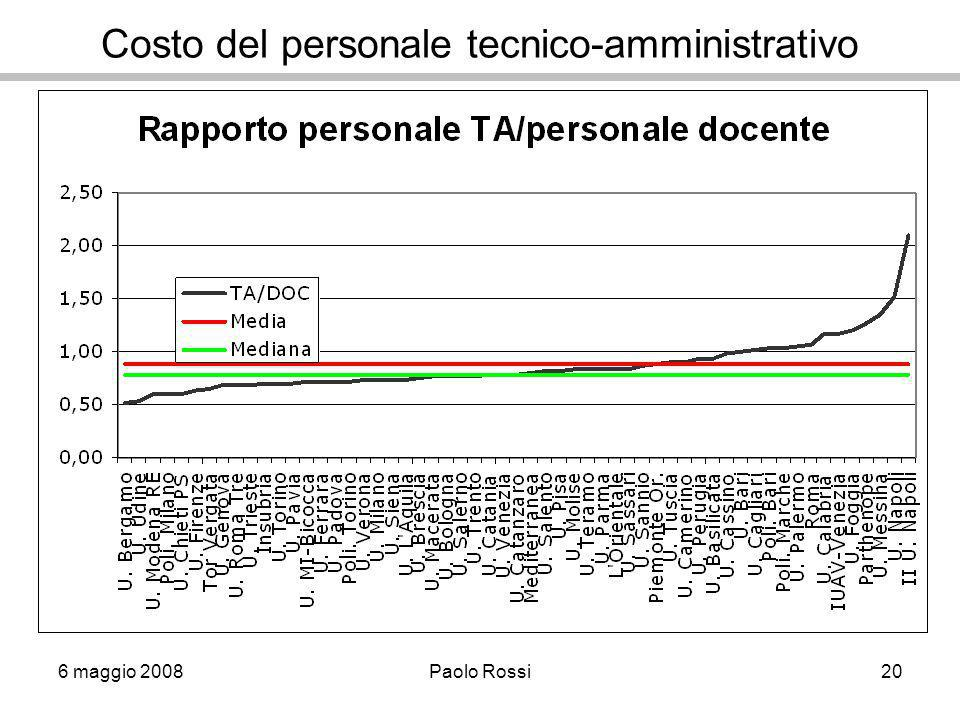 6 maggio 2008Paolo Rossi20 Costo del personale tecnico-amministrativo
