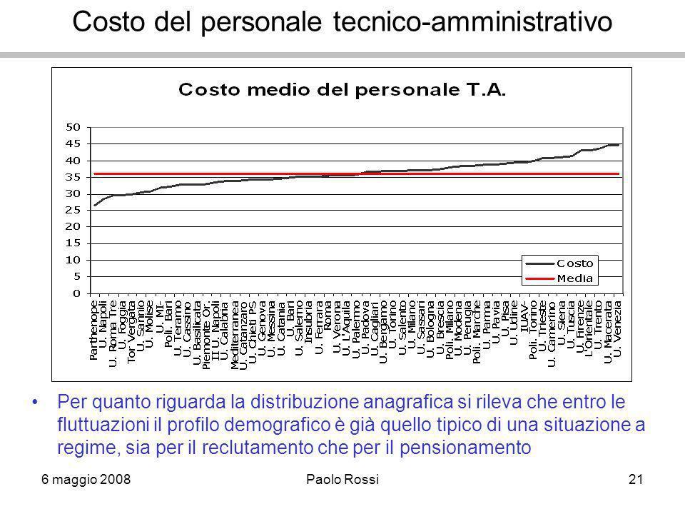 6 maggio 2008Paolo Rossi21 Costo del personale tecnico-amministrativo Per quanto riguarda la distribuzione anagrafica si rileva che entro le fluttuazi