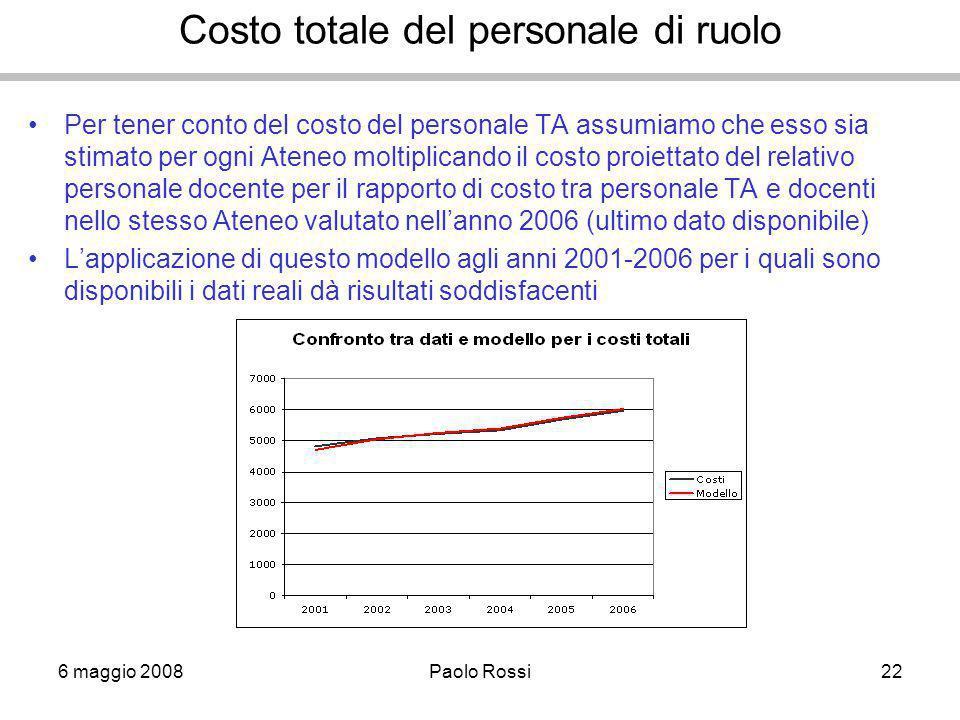 6 maggio 2008Paolo Rossi22 Costo totale del personale di ruolo Per tener conto del costo del personale TA assumiamo che esso sia stimato per ogni Aten
