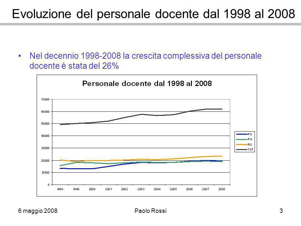 6 maggio 2008Paolo Rossi3 Evoluzione del personale docente dal 1998 al 2008 Nel decennio 1998-2008 la crescita complessiva del personale docente è stata del 26%