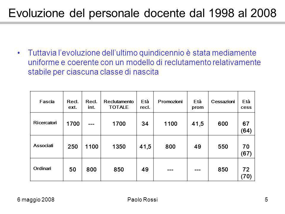 6 maggio 2008Paolo Rossi5 Evoluzione del personale docente dal 1998 al 2008 Tuttavia l'evoluzione dell'ultimo quindicennio è stata mediamente uniforme e coerente con un modello di reclutamento relativamente stabile per ciascuna classe di nascita FasciaRecl.
