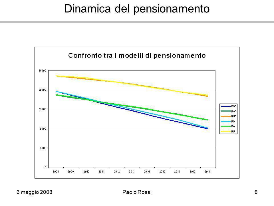 6 maggio 2008Paolo Rossi8 Dinamica del pensionamento