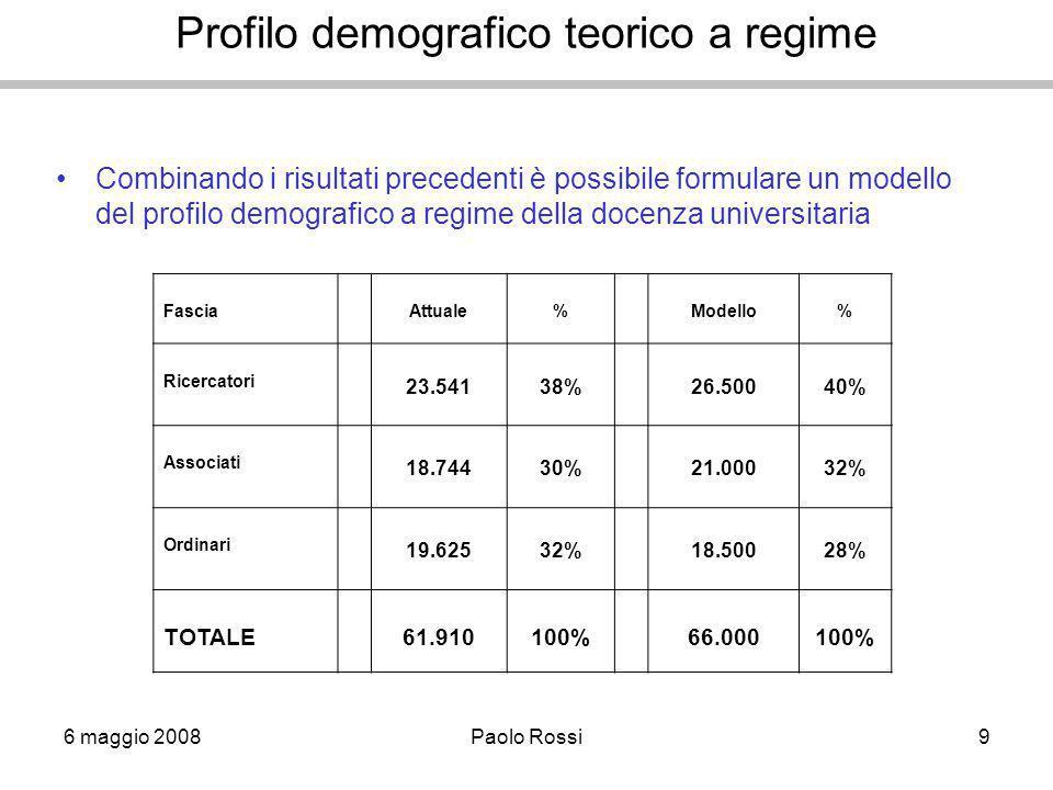6 maggio 2008Paolo Rossi9 Profilo demografico teorico a regime Combinando i risultati precedenti è possibile formulare un modello del profilo demografico a regime della docenza universitaria FasciaAttuale%Modello% Ricercatori 23.54138%26.50040% Associati 18.74430%21.00032% Ordinari 19.62532%18.50028% TOTALE61.910100%66.000100%