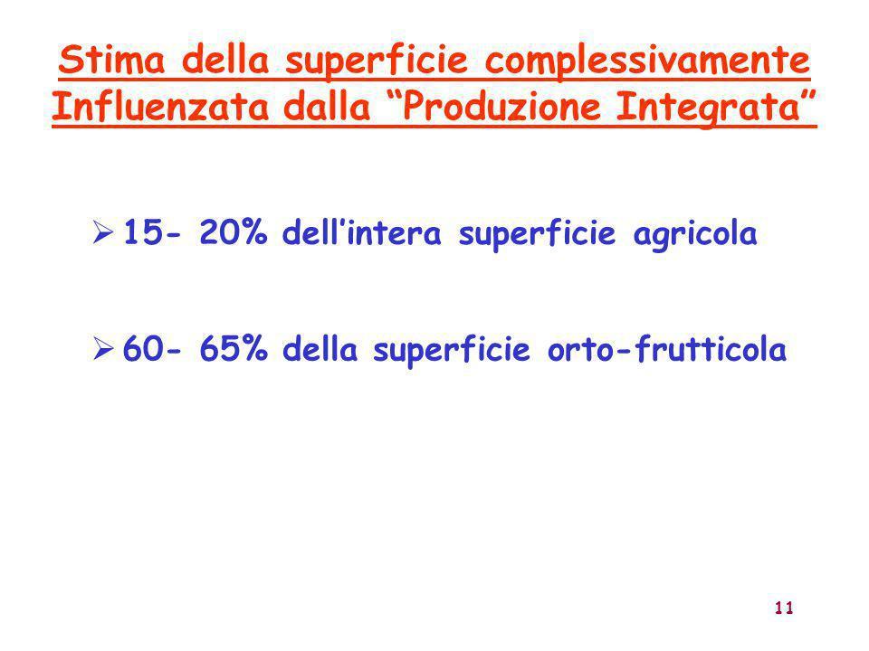 """11  15- 20% dell'intera superficie agricola Stima della superficie complessivamente Influenzata dalla """"Produzione Integrata""""  60- 65% della superfic"""