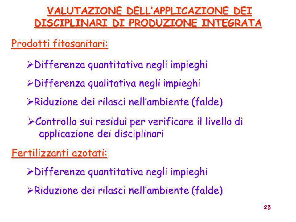 25 VALUTAZIONE DELL'APPLICAZIONE DEI DISCIPLINARI DI PRODUZIONE INTEGRATA VALUTAZIONE DELL'APPLICAZIONE DEI DISCIPLINARI DI PRODUZIONE INTEGRATA  Dif