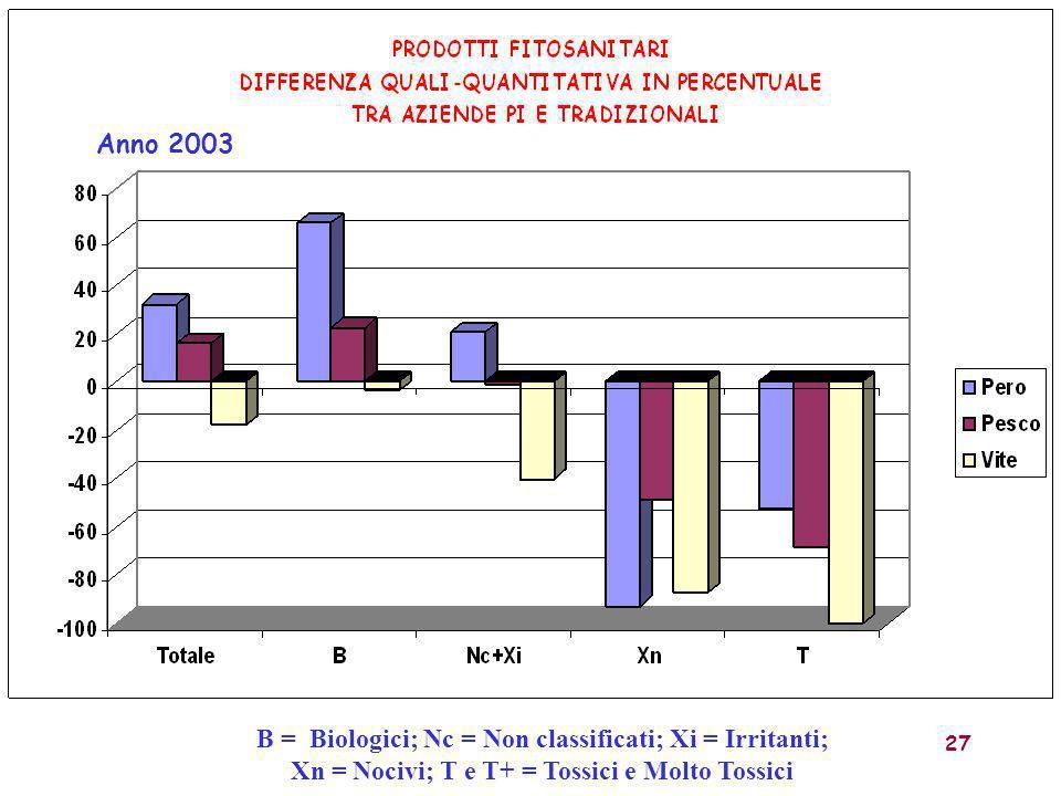 27 Anno 2003 B = Biologici; Nc = Non classificati; Xi = Irritanti; Xn = Nocivi; T e T+ = Tossici e Molto Tossici