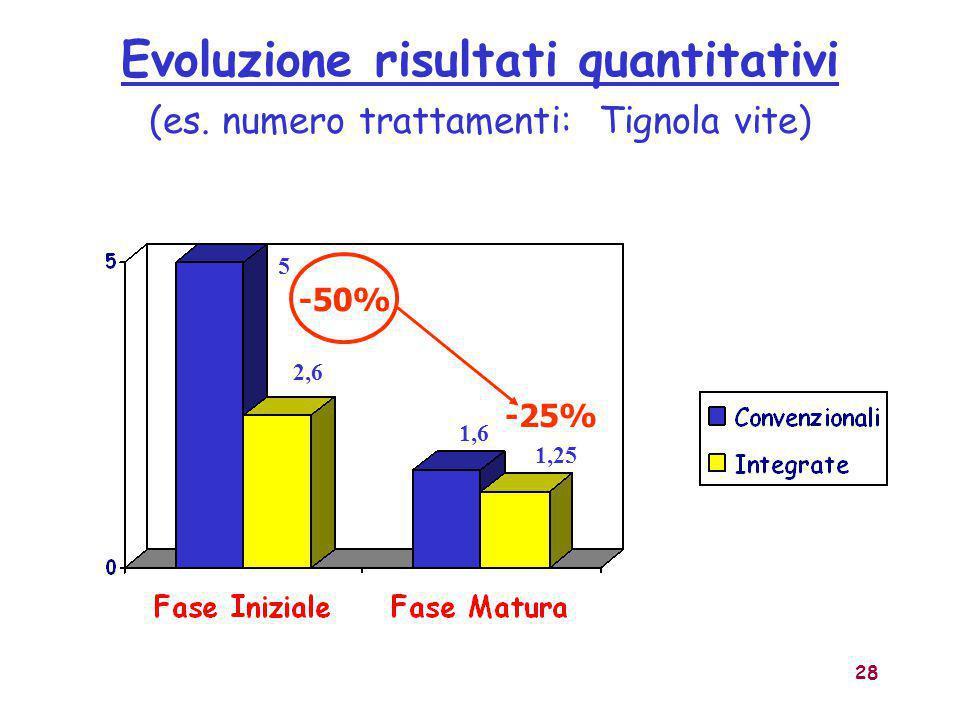 28 Evoluzione risultati quantitativi (es. numero trattamenti: Tignola vite) 5 1,6 2,6 1,25 -50% -25%