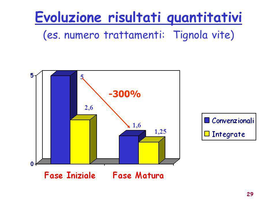 29 Evoluzione risultati quantitativi (es. numero trattamenti: Tignola vite) 5 1,6 2,6 1,25 -300%