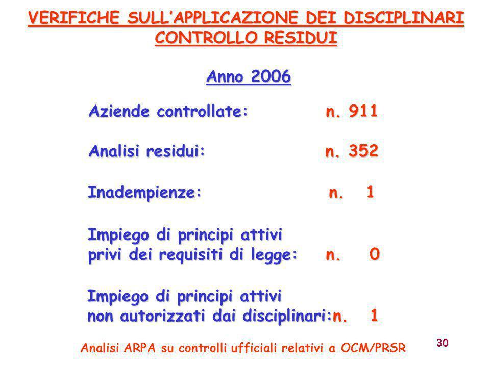 30 Anno 2006 VERIFICHE SULL'APPLICAZIONE DEI DISCIPLINARI CONTROLLO RESIDUI Aziende controllate: n. 911 Analisi residui: n. 352 Inadempienze: n. 1 Imp