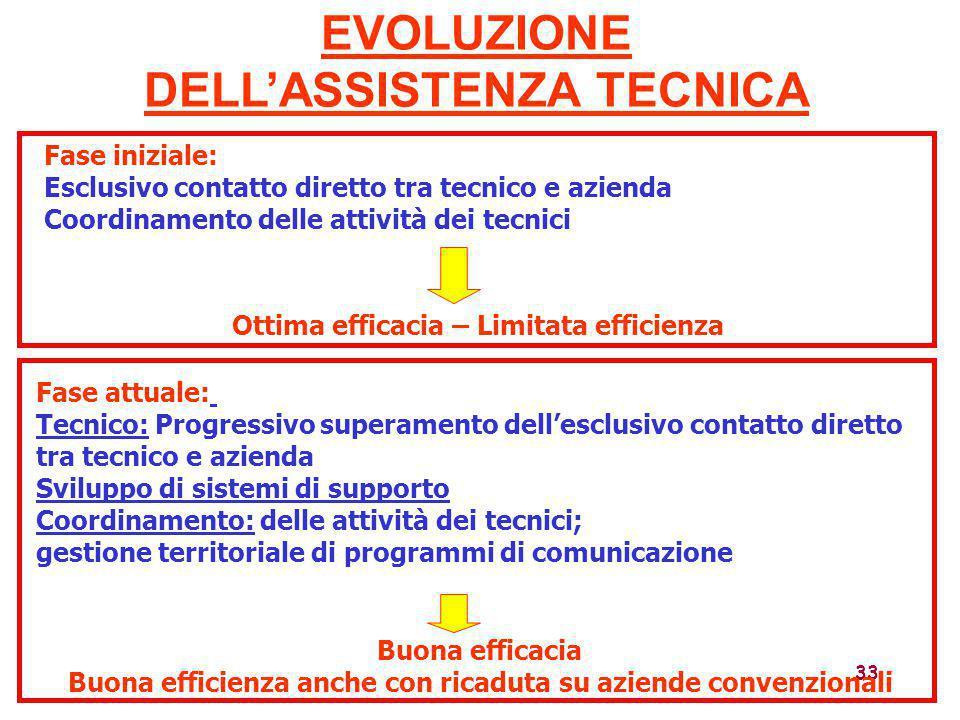33 Fase iniziale: Esclusivo contatto diretto tra tecnico e azienda Coordinamento delle attività dei tecnici EVOLUZIONE DELL'ASSISTENZA TECNICA Ottima