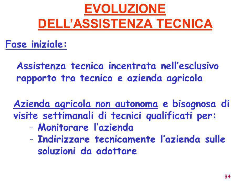 34 Assistenza tecnica incentrata nell'esclusivo rapporto tra tecnico e azienda agricola EVOLUZIONE DELL'ASSISTENZA TECNICA Azienda agricola non autono