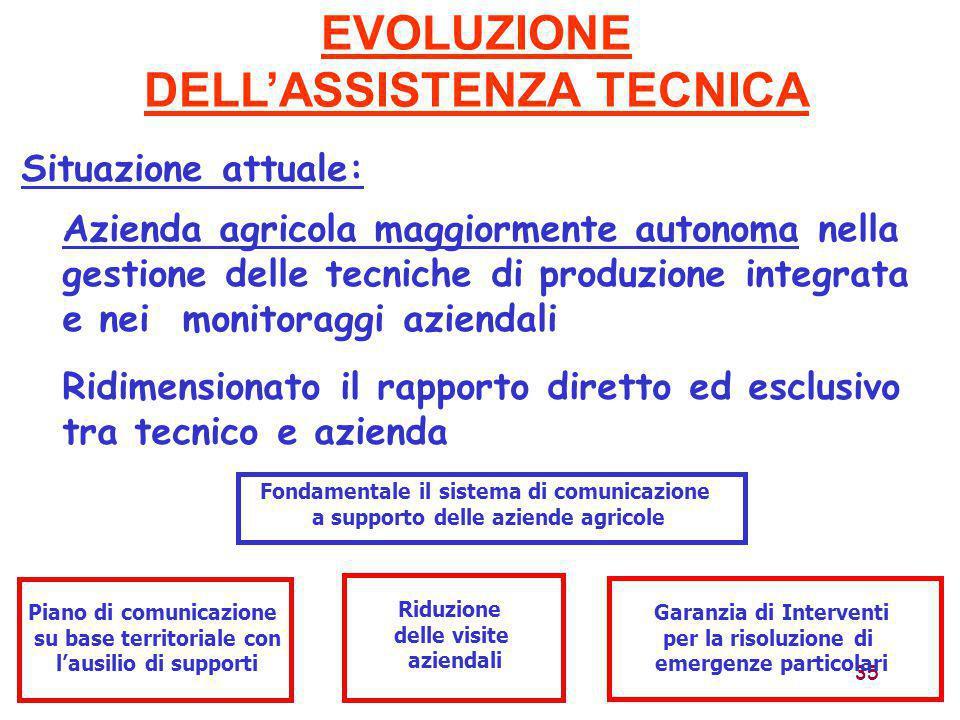 35 Azienda agricola maggiormente autonoma nella gestione delle tecniche di produzione integrata e nei monitoraggi aziendali EVOLUZIONE DELL'ASSISTENZA