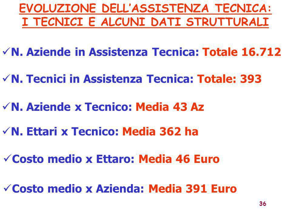 36 N. Aziende in Assistenza Tecnica: Totale 16.712 N. Tecnici in Assistenza Tecnica: Totale: 393 N. Aziende x Tecnico: Media 43 Az N. Ettari x Tecnico