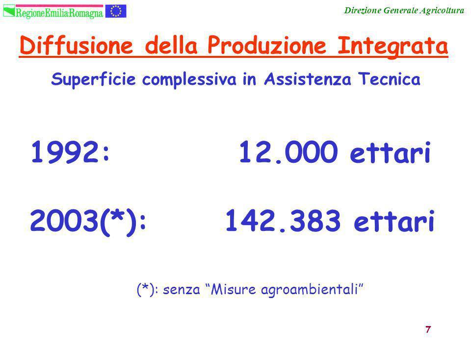 """7 1992: 12.000 ettari 2003(*): 142.383 ettari Diffusione della Produzione Integrata Direzione Generale Agricoltura (*): senza """"Misure agroambientali"""""""